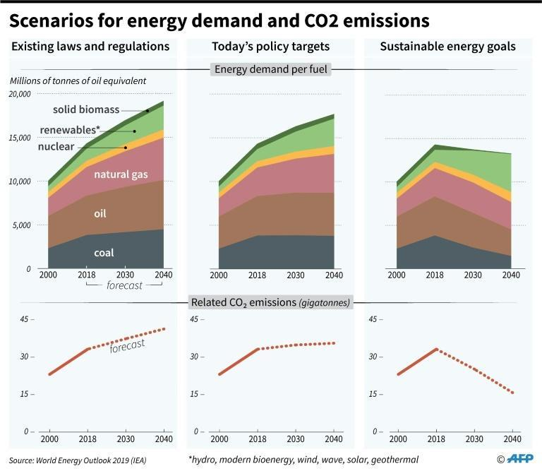 Charts showing energy demand per fuel to 2040 and related CO2 emissions for 3 different scenarios: current laws remain unchanged, today's energy targets are implemented, sustainable energy goals are implemented (AFP Photo/Gillian HANDYSIDE)