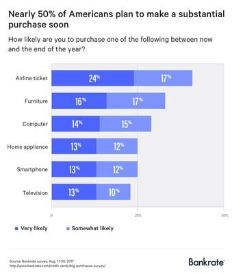 Nearly half of Americans (49%) indicate they are very likely to make a considerable purchase – like furniture, a television, a smart phone, a computer, an airline ticket or large home appliance – before the end of the year, according to a new Bankrate.com report.
