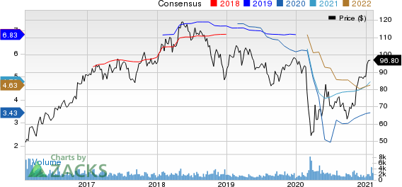 CullenFrost Bankers, Inc. Price and Consensus