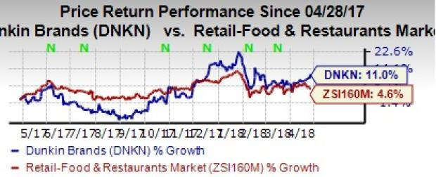 Dunkin' Brands (DNKN) first-quarter 2018 earnings favored by a decrease in income tax expenses and rise in operating income. Revenues gain from high royalty income.