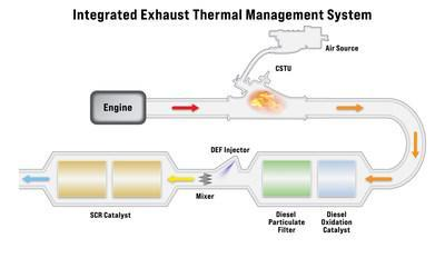 NEW INTEGRATED EXHAUST THERMAL MANAGEMENT SYSTEM
