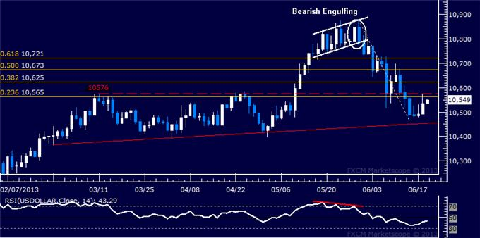 Forex_US_Dollar_Attemps_Rebound_Before_FOMC_Rate_Decision_body_Picture_5.png, US Dollar Attempts Rebound Before FOMC Rate Decision