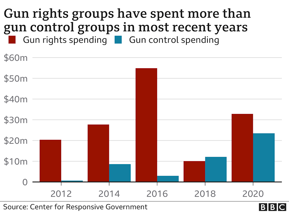 Chart showing spending by gun rights and gun control groups. Updated 8 April 2021