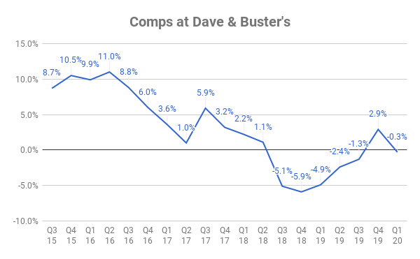 Chart of comps at Dave & Buster's over time