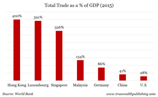 Total Trade as a of GDP (2015)