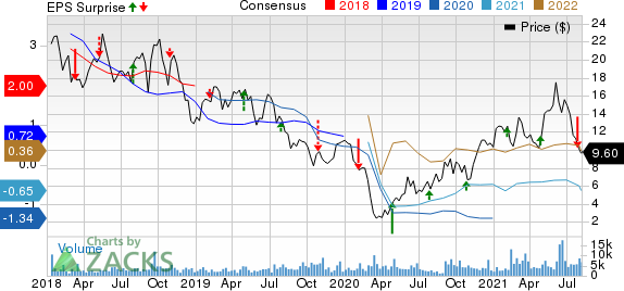 Liberty Oilfield Services Inc. Price, Consensus and EPS Surprise