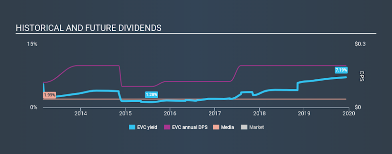 NYSE:EVC Historical Dividend Yield, December 8th 2019