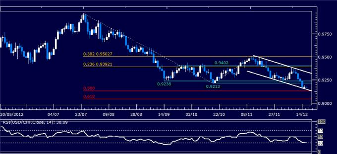 Forex_Analysis_USDCHF_Classic_Technical_Report_12.18.2012_body_Picture_1.png, Forex Analysis: USD/CHF Classic Technical Report 12.18.2012