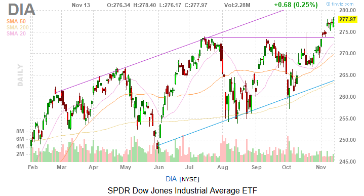 Dow Jones Today: Disney Was the Star of the Show Again