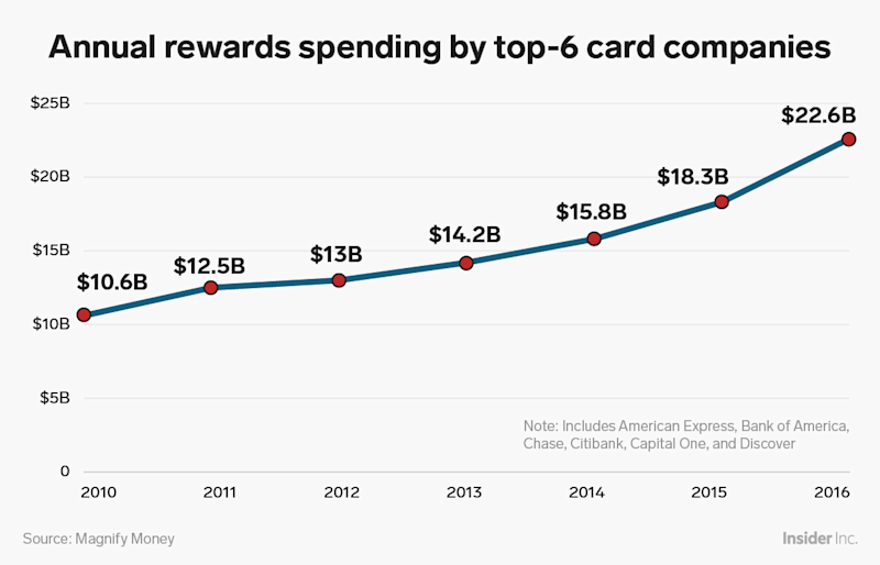 annual rewards spending by credit card companies
