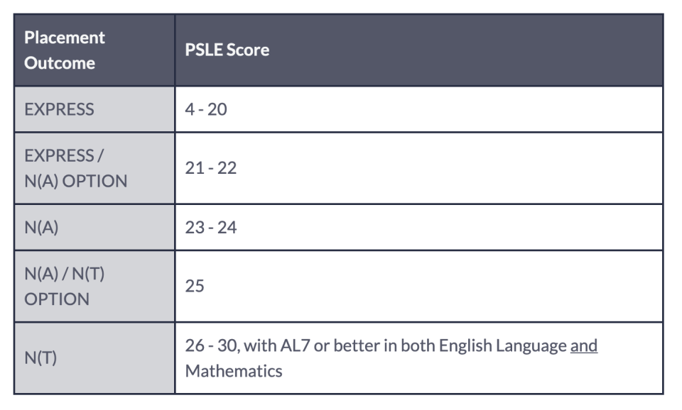 Secondary school course eligibility based on Total Achievement Level score. (MOE website)