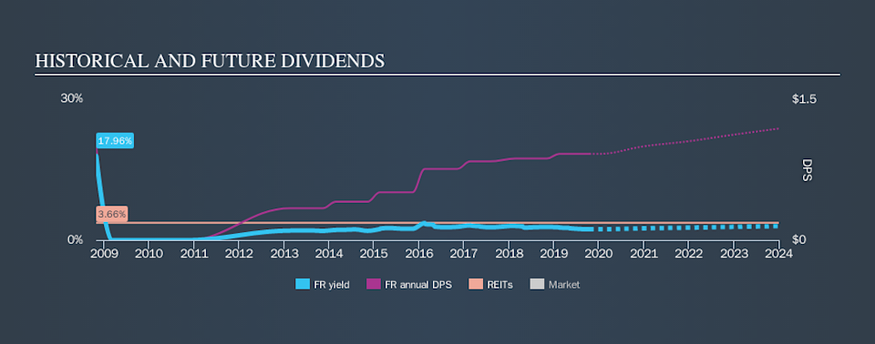 NYSE:FR Historical Dividend Yield, October 17th 2019