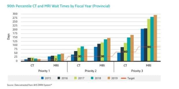 Alberta regularly exceeds its wait times targets for CT and MRI exams, with some lower priority patients waiting for almost a year.