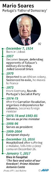 Profile of Portugal's former president Mario Soares, hailed as the father of democracy there, who died Saturday (AFP Photo/Maud ZABA, Vincent LEFAI)