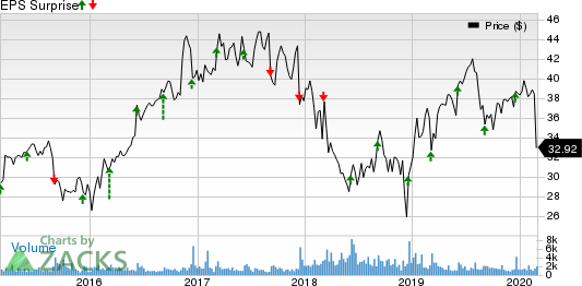 ABM Industries Incorporated Price and EPS Surprise