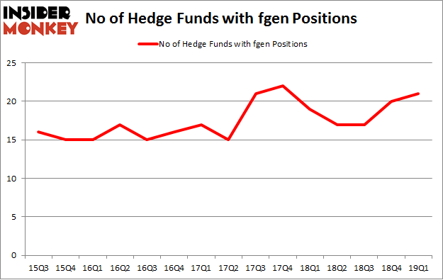 No of Hedge Funds with FGEN Positions