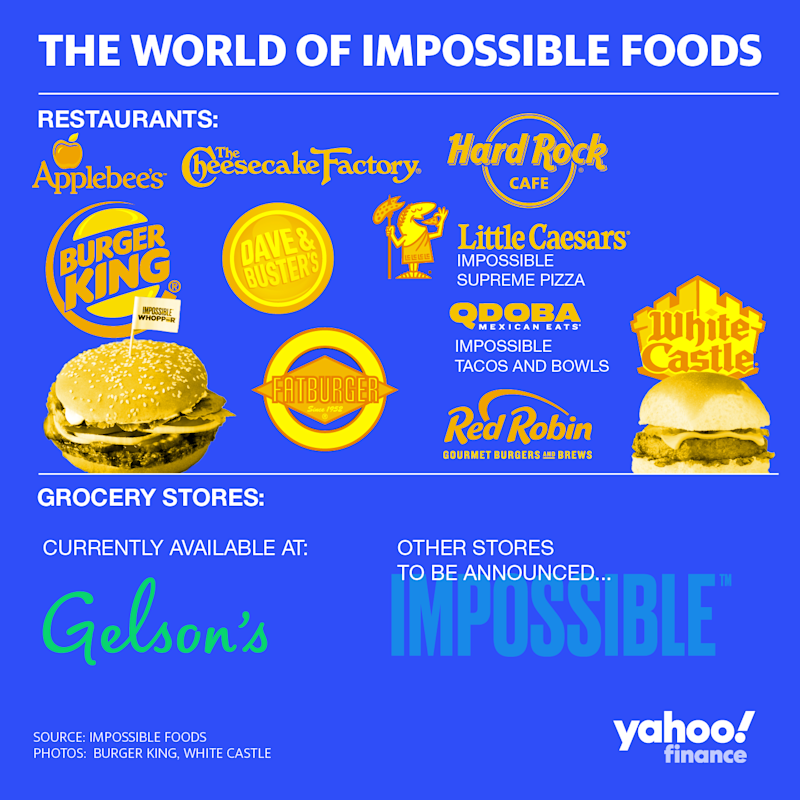 Beyond Meat vs. Impossible Foods