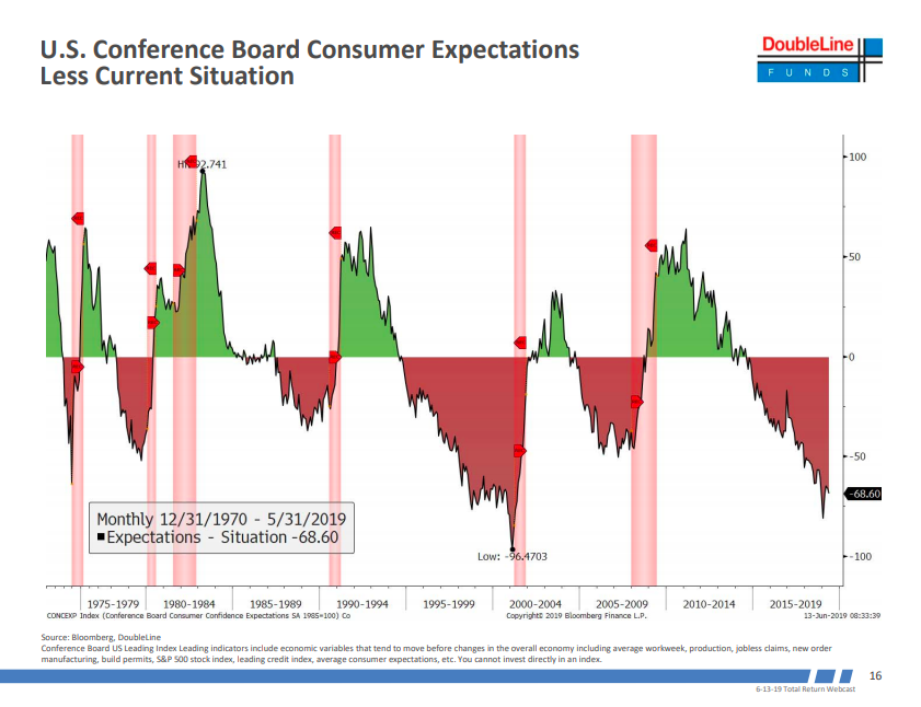 This is the 'most concerning' indicator about an impending recession.