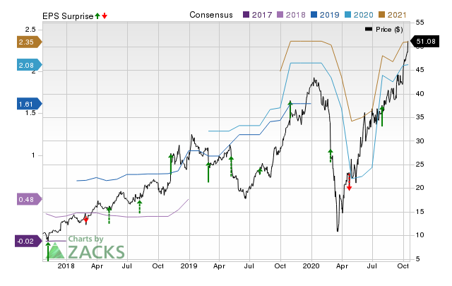 79bad0399 Will Crocs (CROX) Report Negative Earnings Next Week  What You ...
