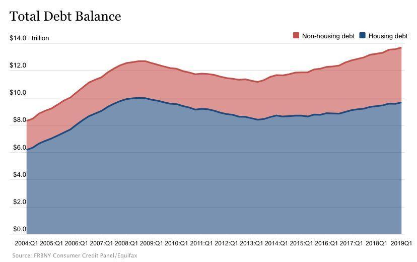 U.S. household debt hit an all-time high, with about $97 trillion in housing debt and about $4 trillion in non-housing debt. (Source: NY Fed)