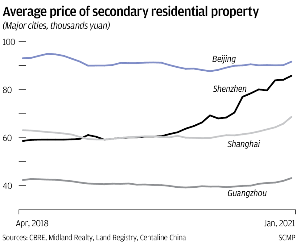 Shenzhen home price increase outpaces major Chinese cities
