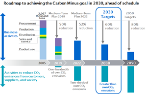 Konica Minolta's roadmap to achieving the carbon minus goal in 2030, ahead of schedule