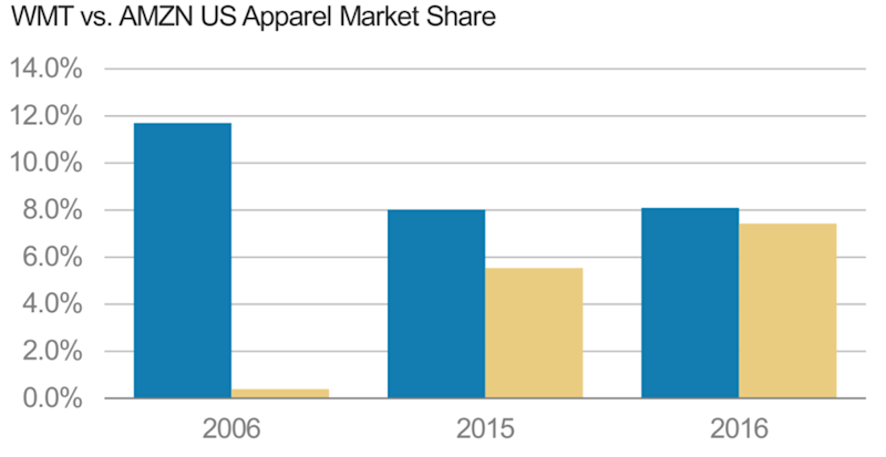 Apparel market