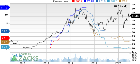 Micron Technology, Inc. Price and Consensus