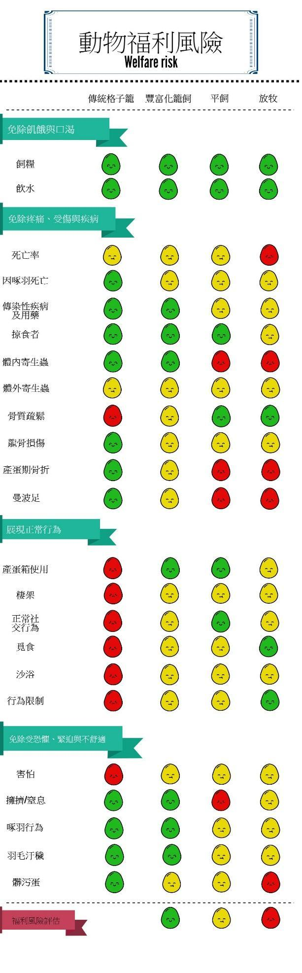 (資料來源:LayWel Project: Welfare risk assessment in different housing systems[11])