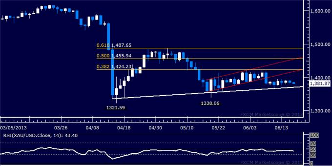 Forex_US_Dollar_Selloff_Pauses_After_Prices_Clear_Critical_Support_body_Picture_7.png, US Dollar Selloff Pauses After Prices Clear Critical Support