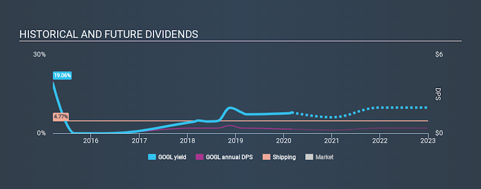 NasdaqGS:GOGL Historical Dividend Yield, February 29th 2020