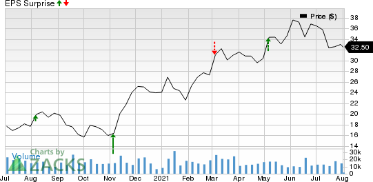 Canadian Natural Resources Limited Price and EPS Surprise