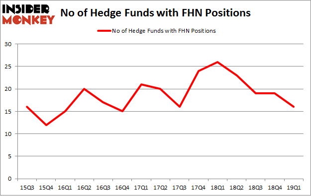 No of Hedge Funds with FHN Positions