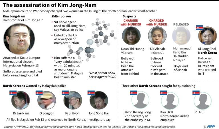 The murder of Kim Jong-Nam