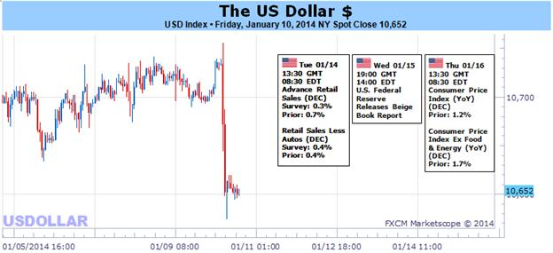 US_Dollar_Tumbles_on_Disappointing_NFPs_but_is_Reaction_Overdone_body_Picture_1.png, US Dollar Tumbles on Disappointing NFPs, but is Reaction Overdone?