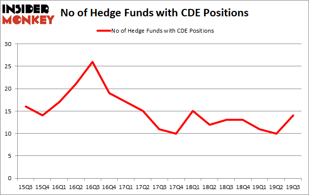 Is CDE A Good Stock To Buy?