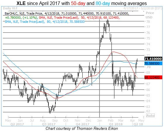 xle 50-day 80-day moving averages