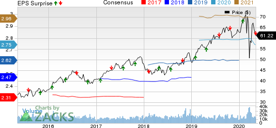 Xcel Energy Inc Price, Consensus and EPS Surprise