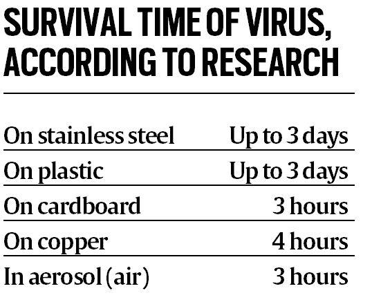 Explained: For how long can virus in this outbreak survive on clothes?