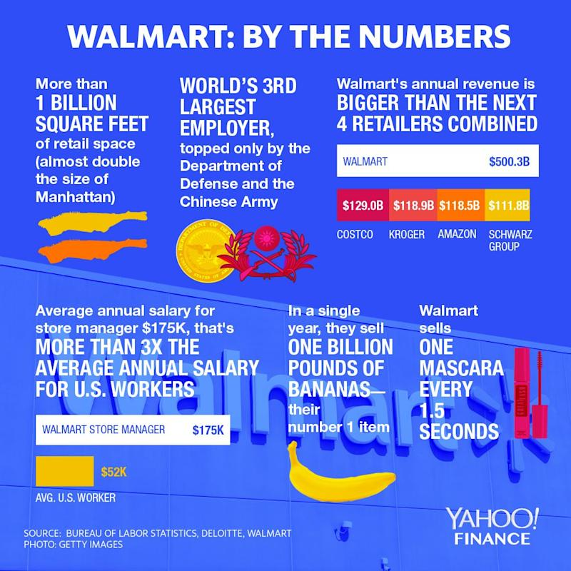 The largest U.S. employer holds massive stakes of retail, real estate and human capital.