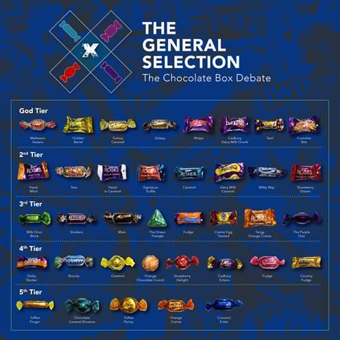 The nation's favourite selection box chocolates, ranked. [Photo: iProspectUK]