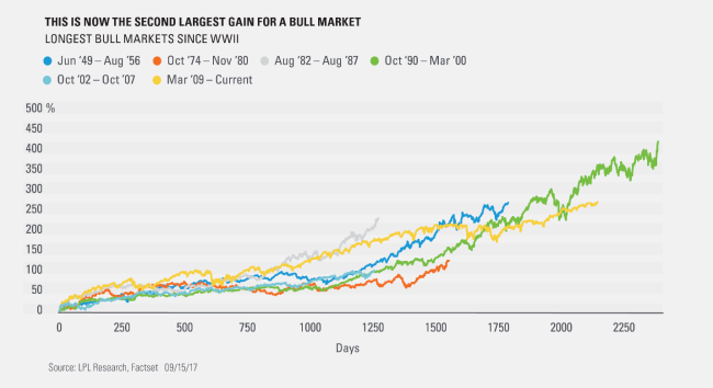 second largest bull market