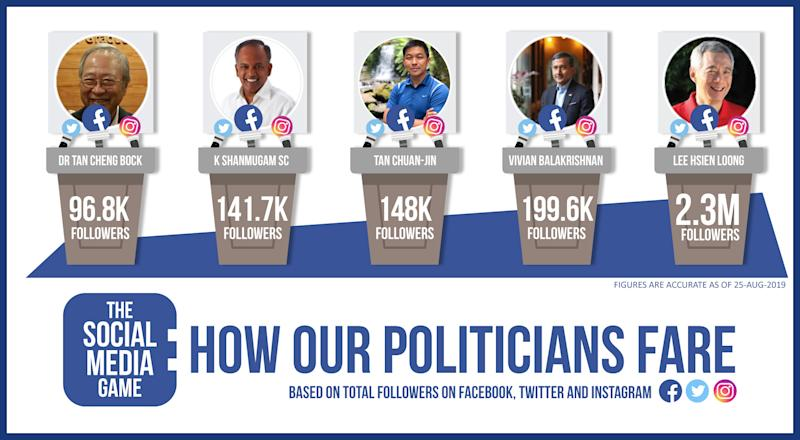 The politicians with the top following across the three major social media platforms. Social media graphic by Joie Cheo.