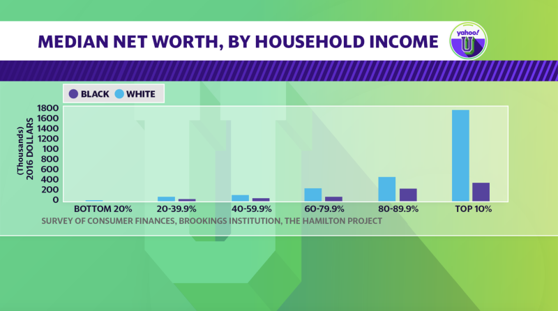 Median net worth, by household income percentile. Source: 2016 Survey of Consumer Finances, Federal Reserve, Brookings Institution, The Hamilton Project