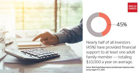 Wells Fargo/Gallup: Half of U.S. Investors Tapped for Money, Time, or Both by Close Relatives