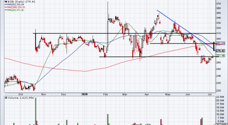 Daily chart for BIIB stock price.
