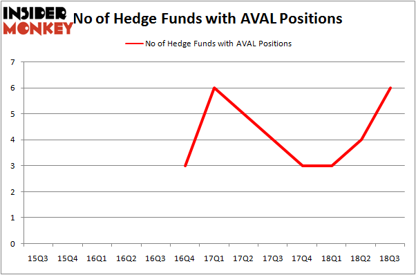 No of Hedge Funds AVAL Positions