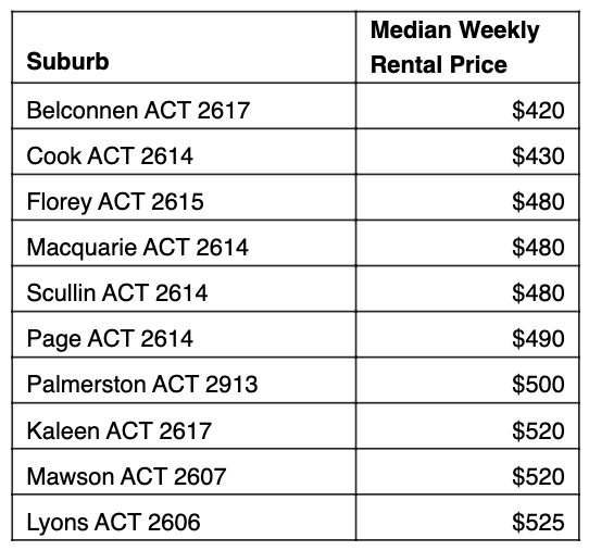 Table: Cheapest rent 10km from Canberra.