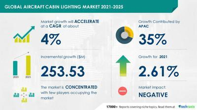 Technavio has announced its latest market research report titled Aircraft Cabin Lighting Market by Product and Geography - Forecast and Analysis 2021-2025
