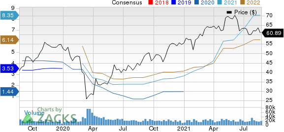 Dow Inc. Price and Consensus